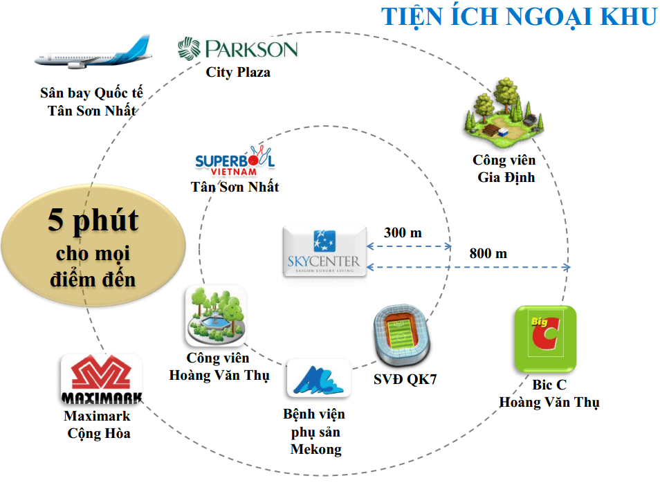 dự án căn hộ Sky Center Phổ Quang