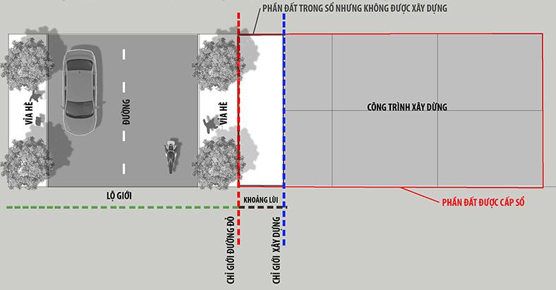 Chỉ số giới đường đỏ và Chỉ giới xây dựng là gì?