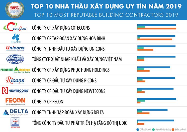 Top 10 Nhà thầu xây dựng uy tín lớn nhất Việt Nam năm 2019