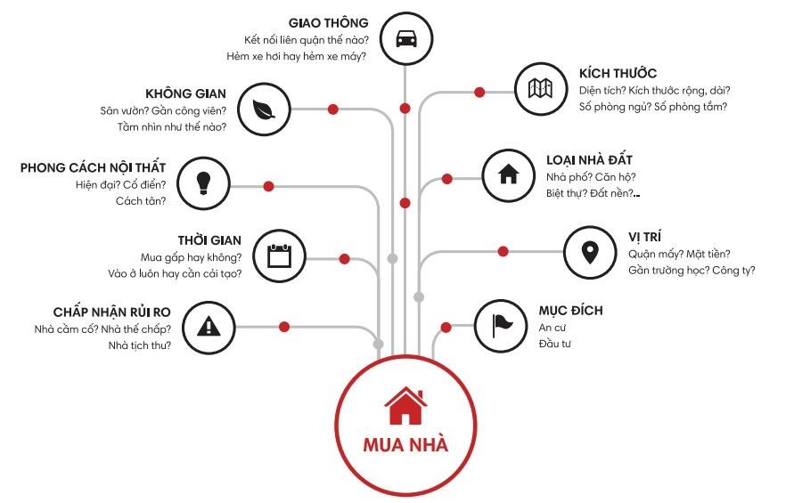 Top #8 kinh nghiệm mua nhà mới nhất