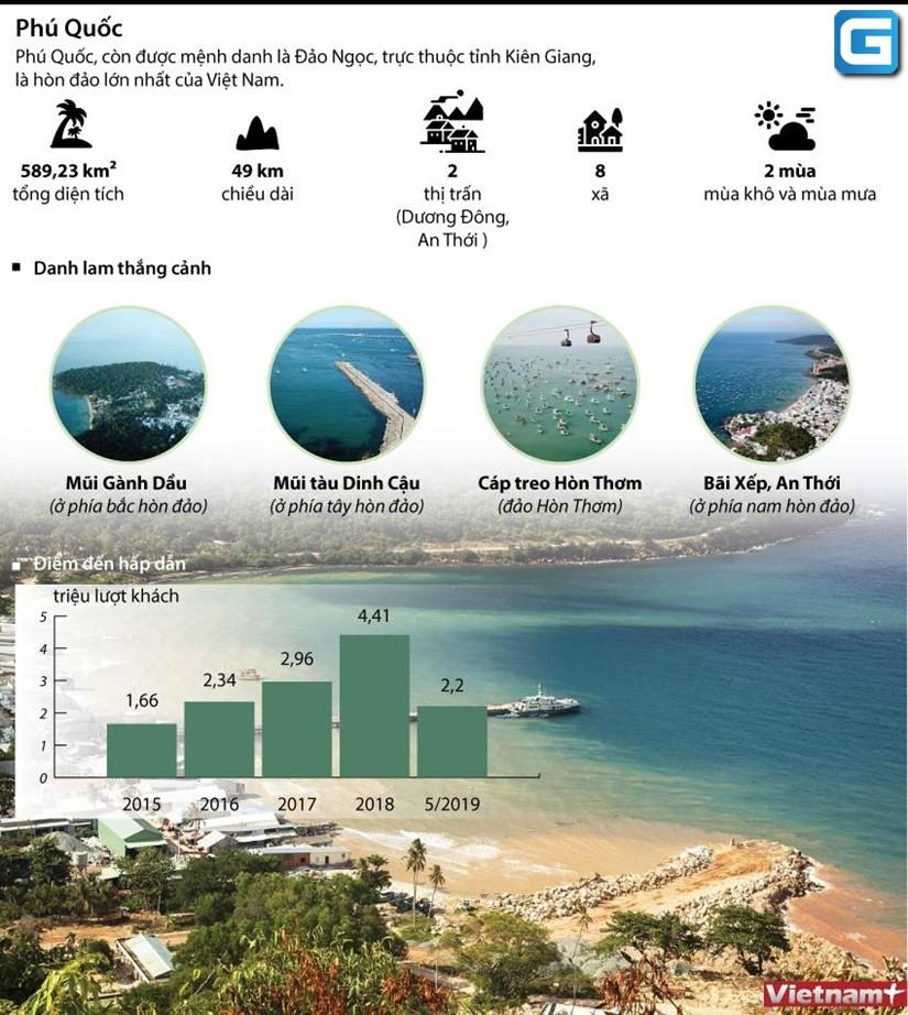dự án Biệt thự biển Phú Quốc