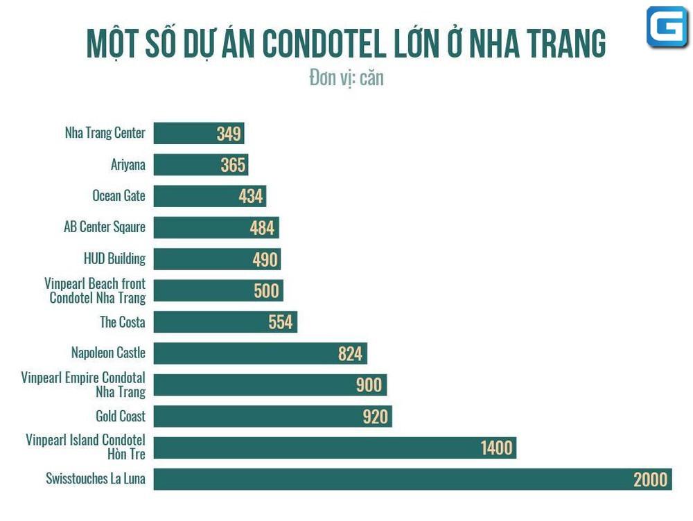 các dự án Condotel Nha Trang